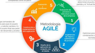 Fundamentos de Agile Scrum